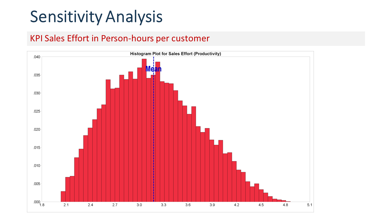 Chart showing the distribution of sales effort in person-hours per customer for 10000 simulation runs.