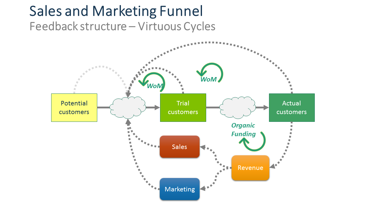 Feedback loops creating word of mouth and organic revenue growth which accelerate growth
