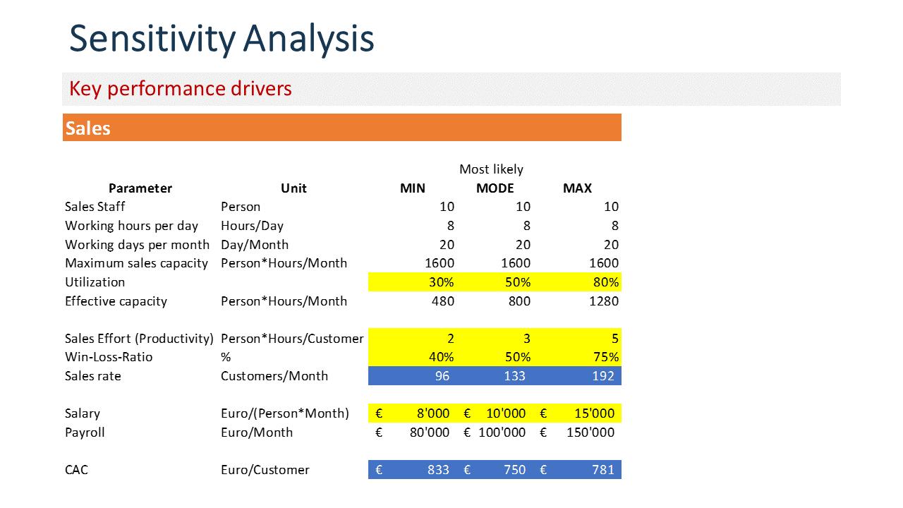 Excel worksheet with minimum, mode and maximum estimates