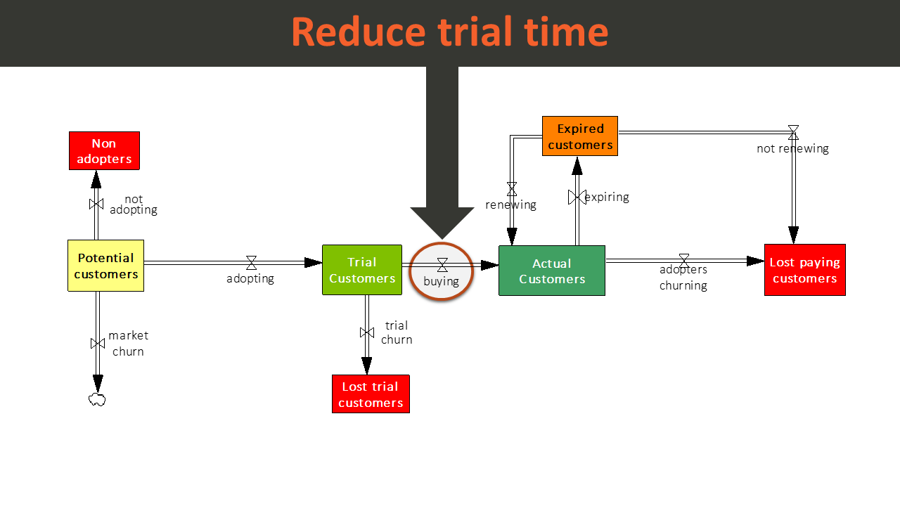 This flow chart shows that trial time reduction mainly increases the flow of converting customers