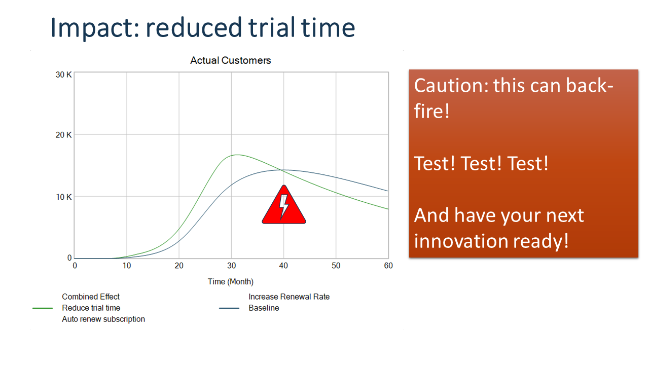 Different SaaS trial time can move the adoption curve significantly