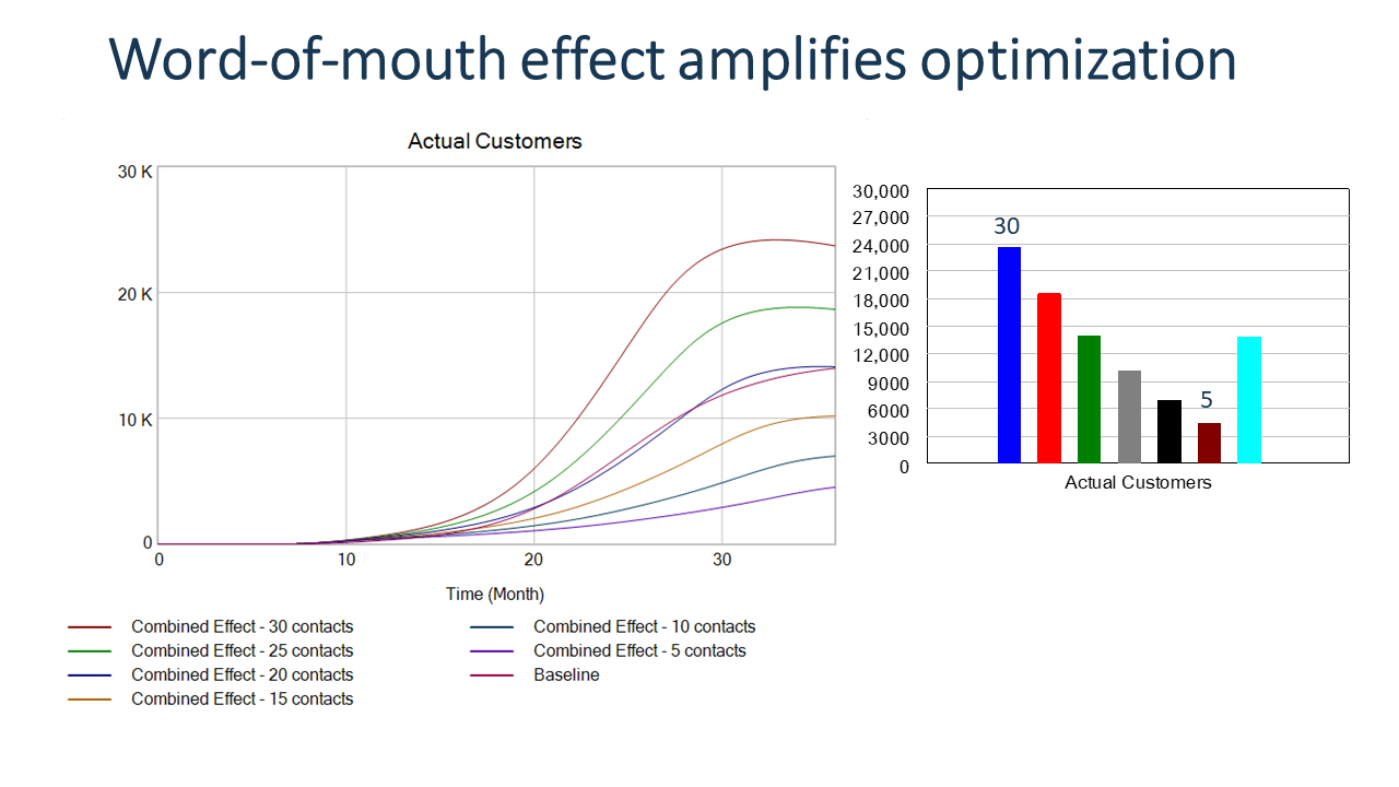 The stronger the word-of-mouth effect the better the results of the optimised strategy.