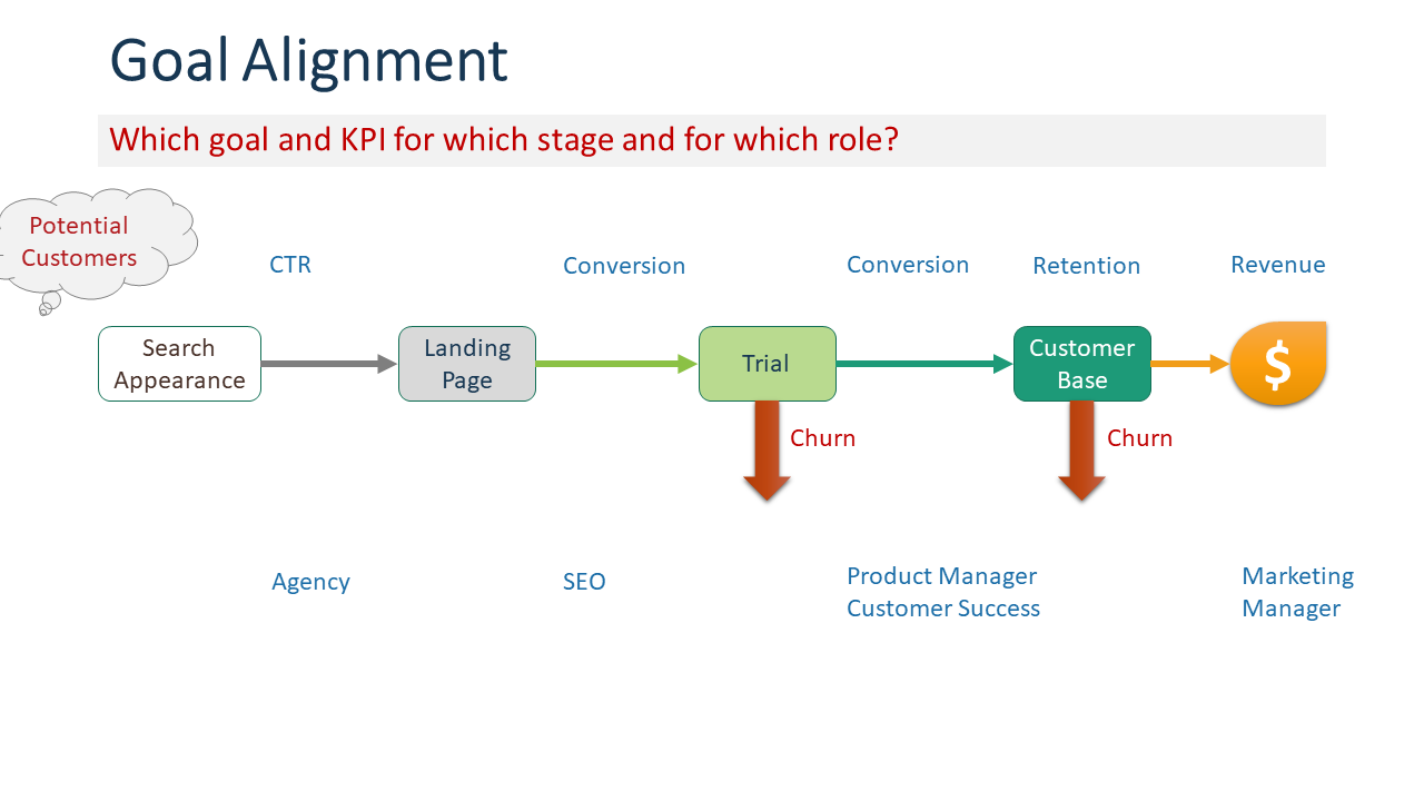 Illustration showing the marketing funnel, KPI and who is responsible.