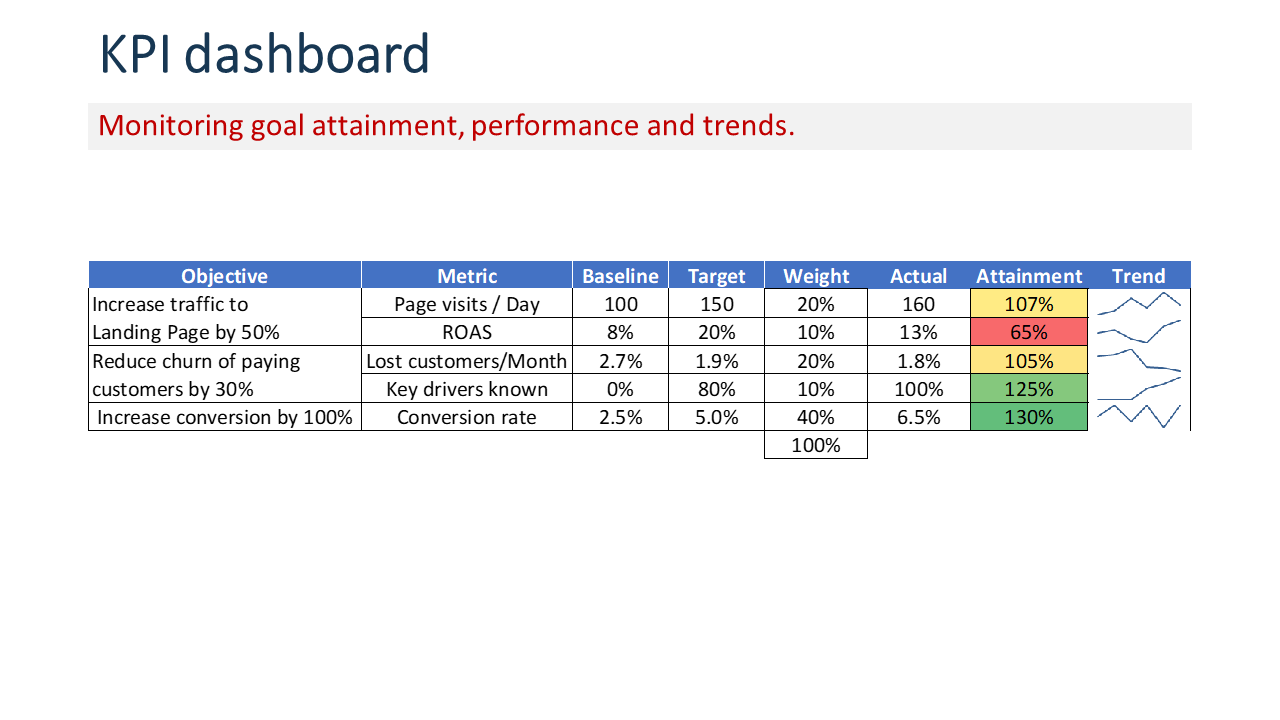 Table with KPI and performance trend charts.