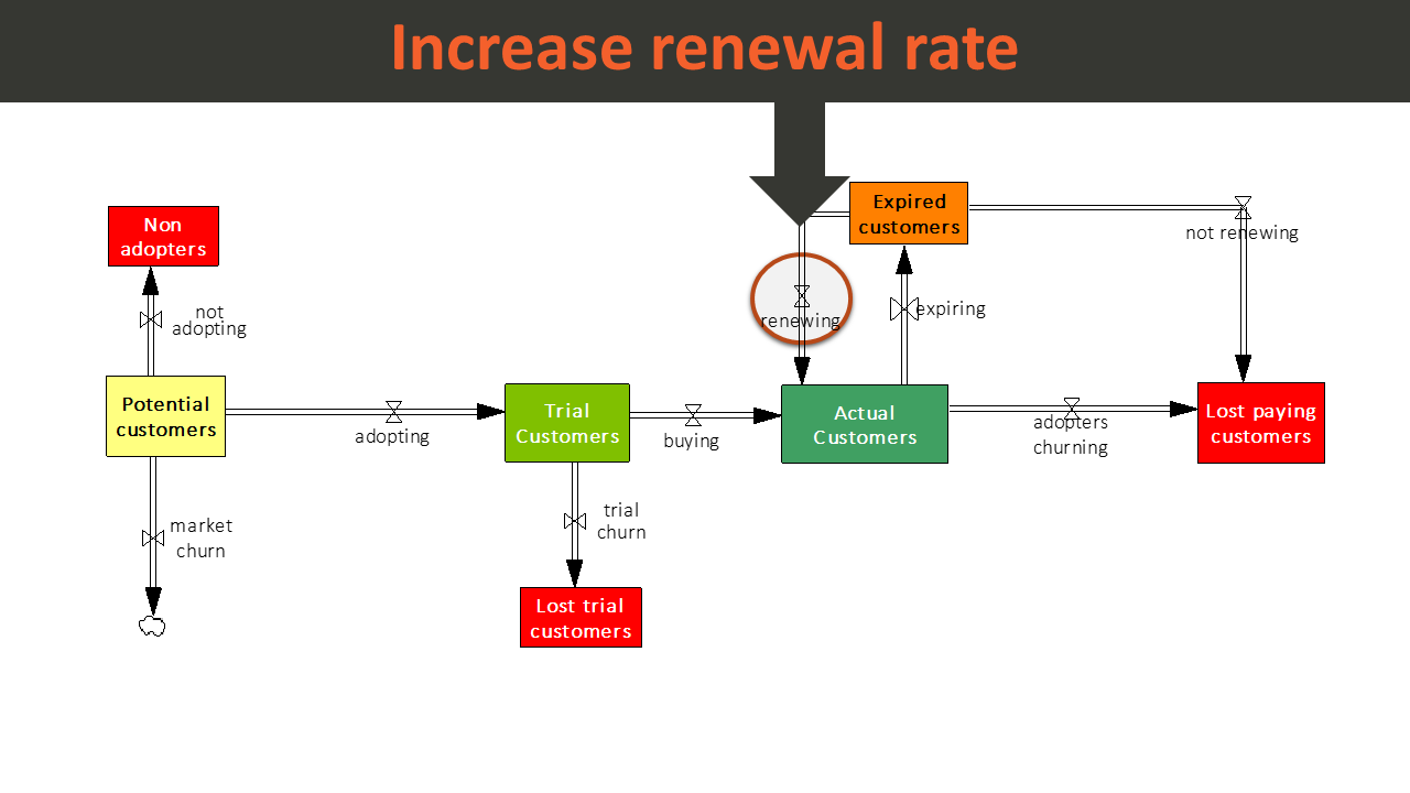 Areas of impact of SaaS customer renewal