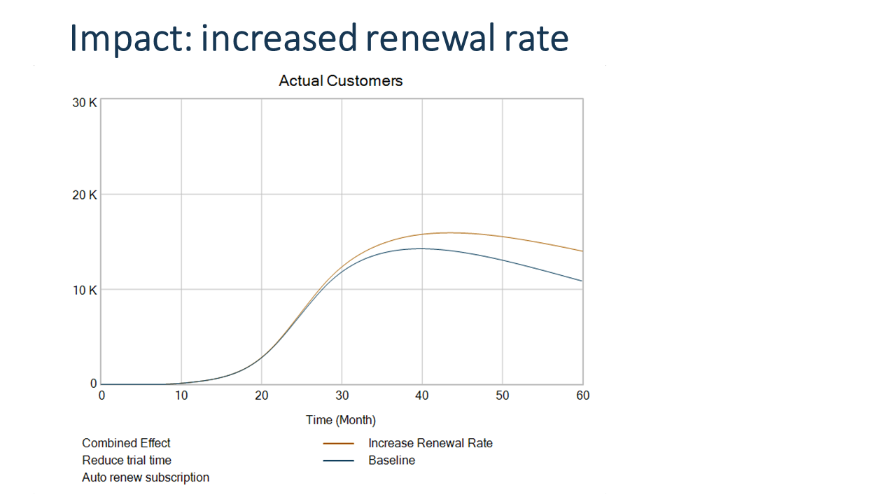 Impact of increased renewal rates on customer base growth
