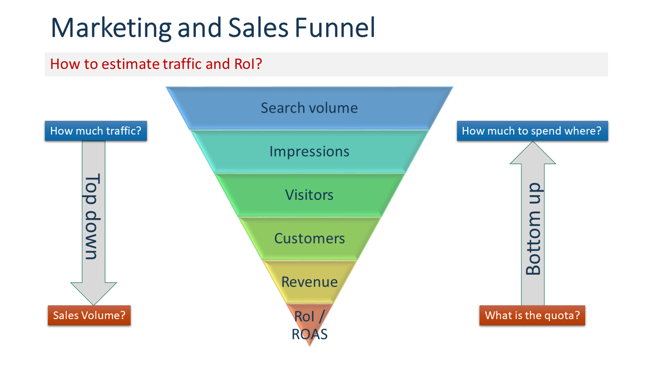 Marketing and Sales Funnel and Return-on-Investment in online marketing campaigns