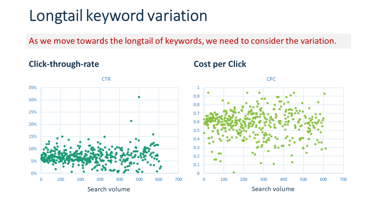 Click-through-rate and Cost per click as a function of search volume