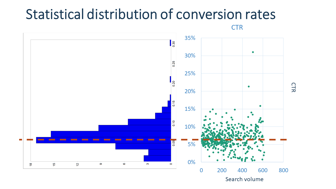 Statistical distribution of conversation rates
