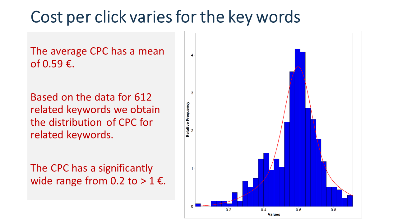 Cost per Click statistical distribution based on a sample. Budget requirement under uncertainty. VUCA