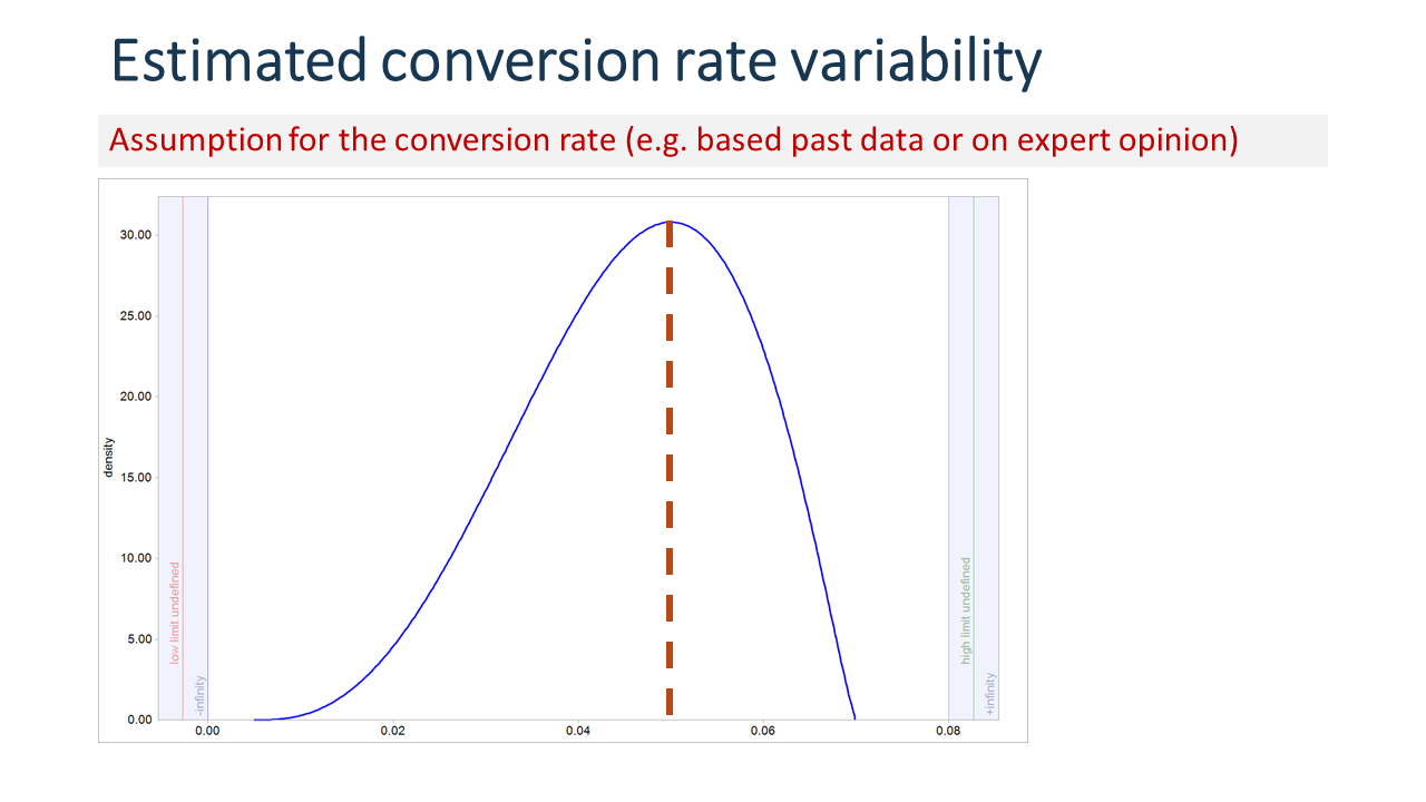 Distribution of expected conversion rates under uncertainty. VUCA