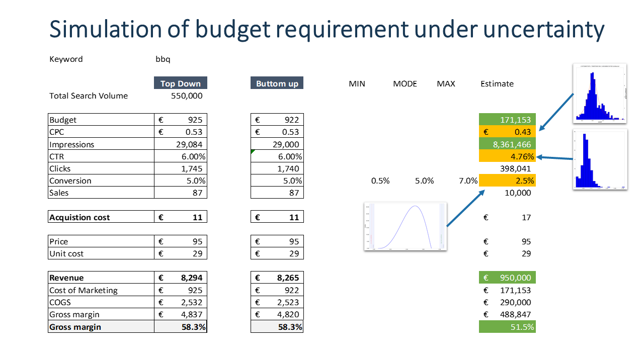 Worksheet for estimating budget requirements. Statistical distribution under uncertainty.