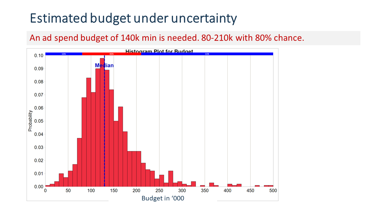 Statistical distribution of estimated budget under uncertainty.