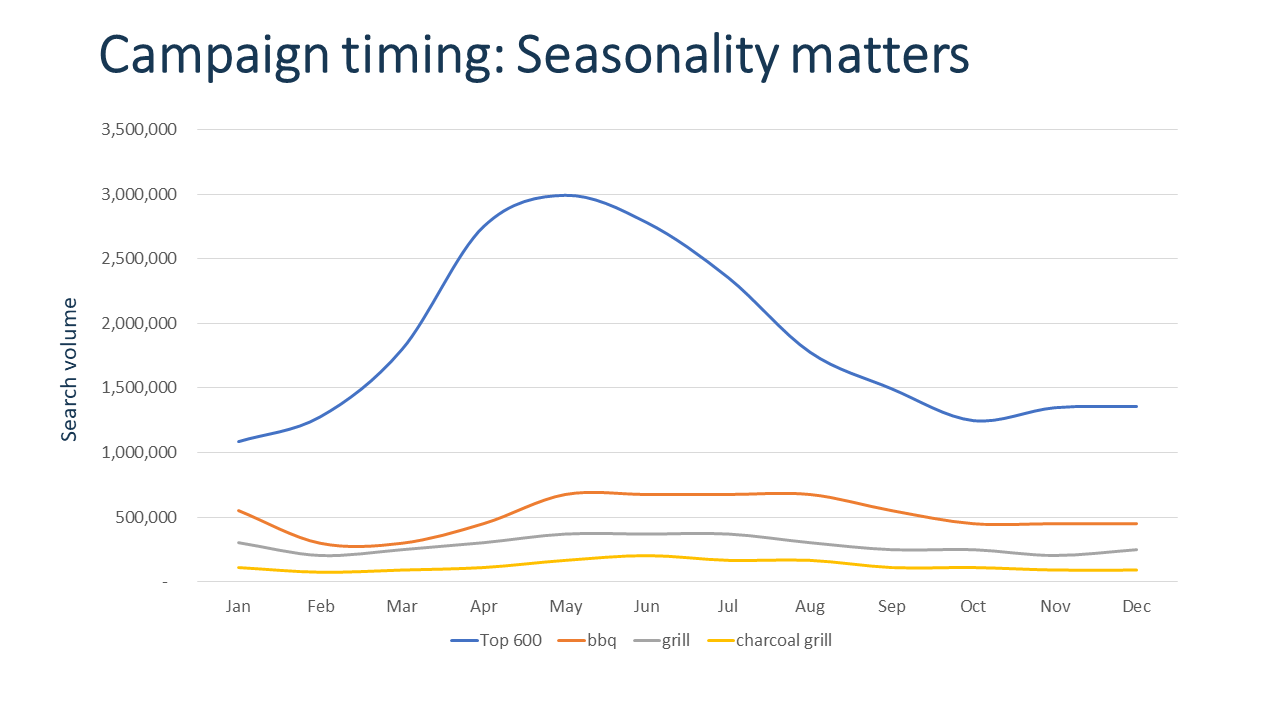 Seasonality of search volume. Impact on campaign timing.