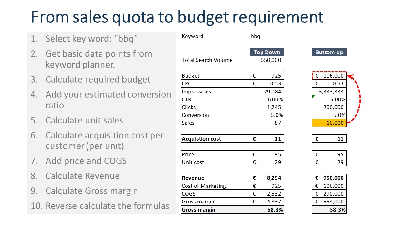 Spreadsheet for calculating marketing budget based on sales quota