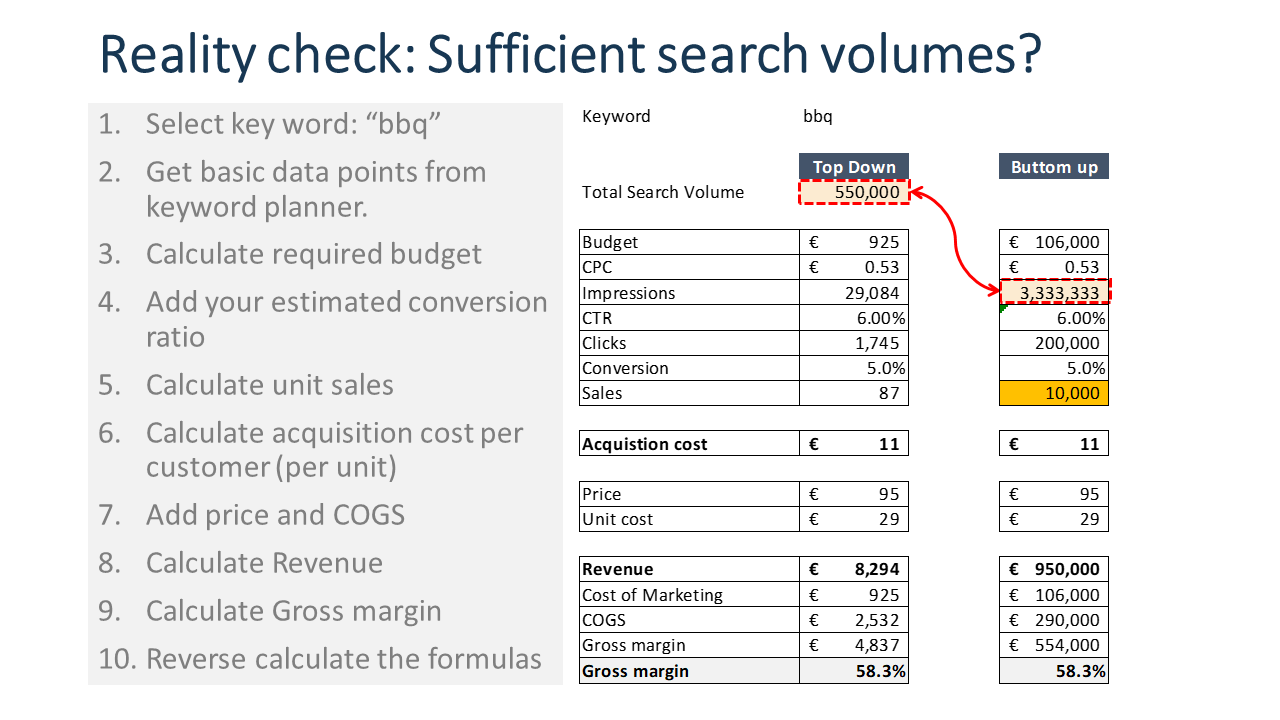 Spreadsheet for calculating and checking search volumes