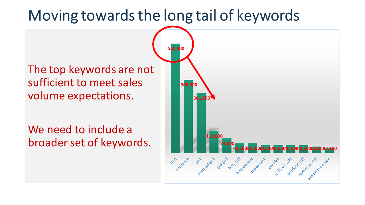 Search volume by keyword longtail distribution
