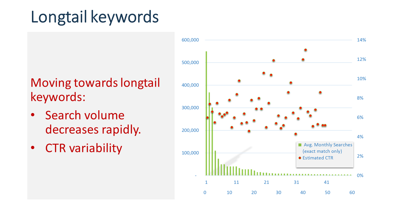 Moving towards the long-tail of keywords shows an increase in variation in click-through-rates.