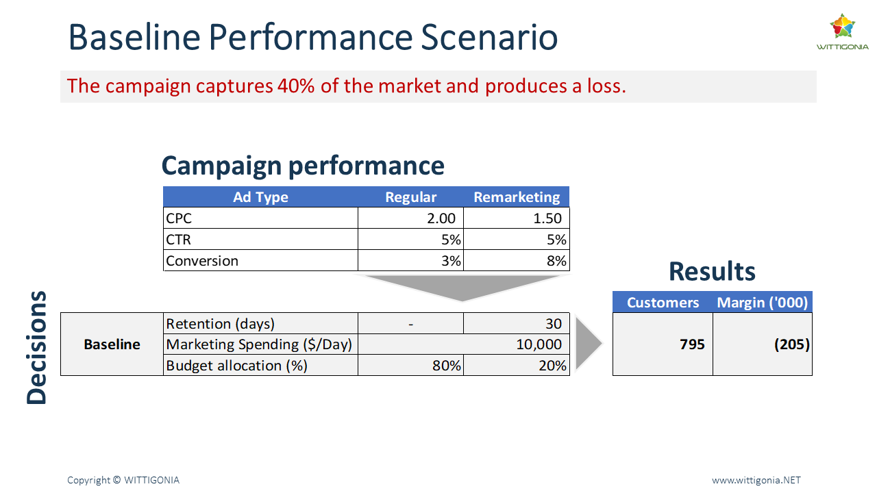 Campaign performance results table