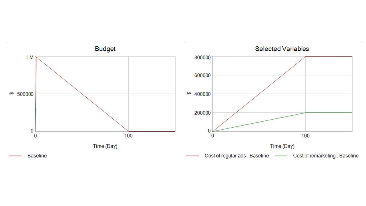 Chart: Ad spending