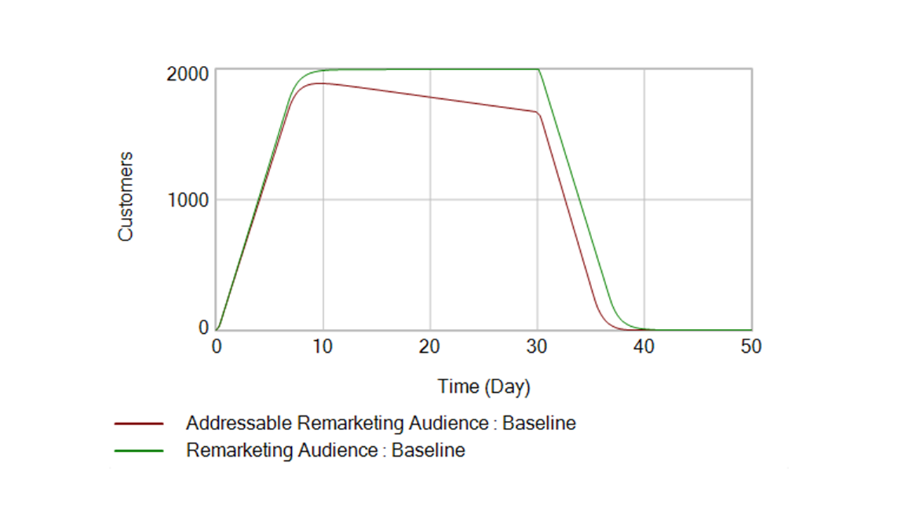 Chart of remarketing list size change over time