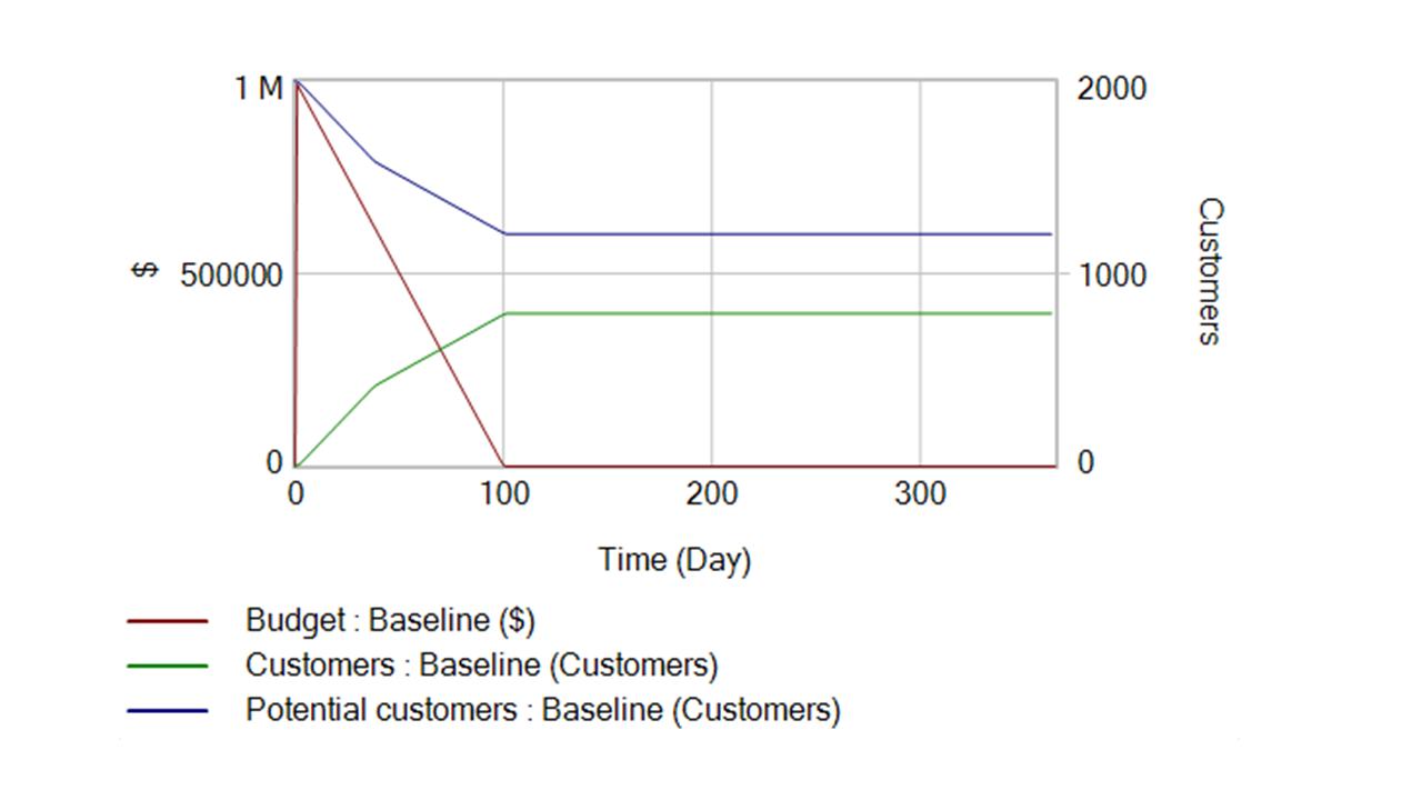 Performance scenario. Market potential not captured.