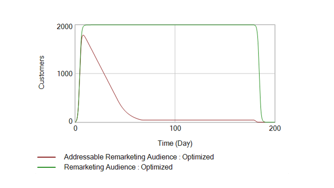 Chart showing the audience list size going down fast