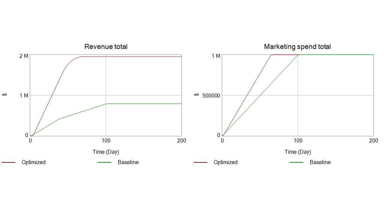 LIne charts showing revenue and cost growth over time