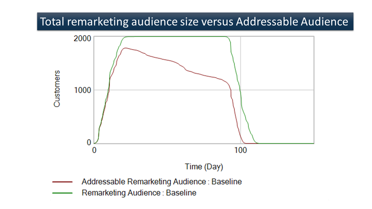 The addressable list size is usually smaller and decreases over time.