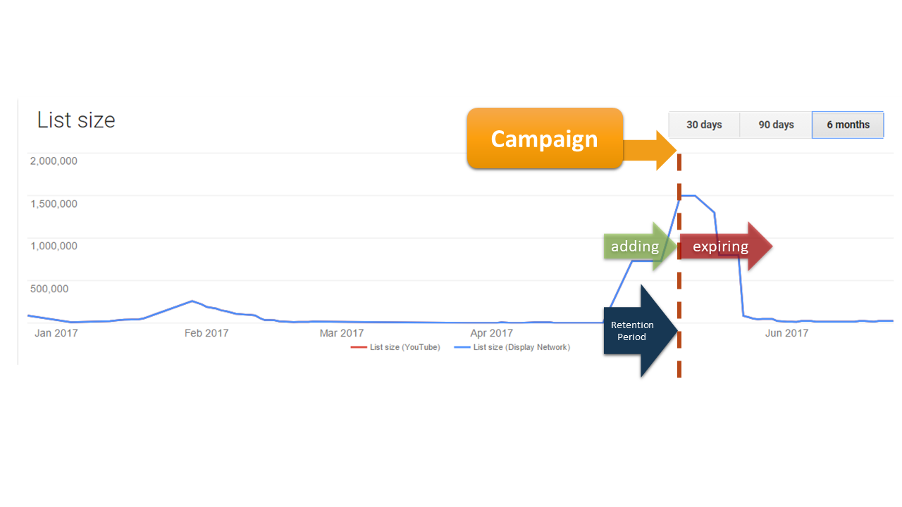 example from Google adwords sowing the up and down pattern of the audience list size.