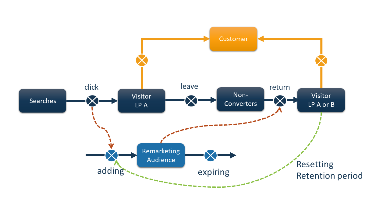 Flow chart showing how the retention period is reset when customer returns to website.