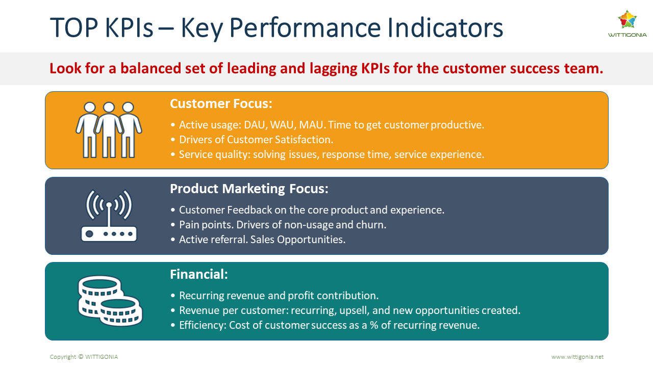 Table of KPIs