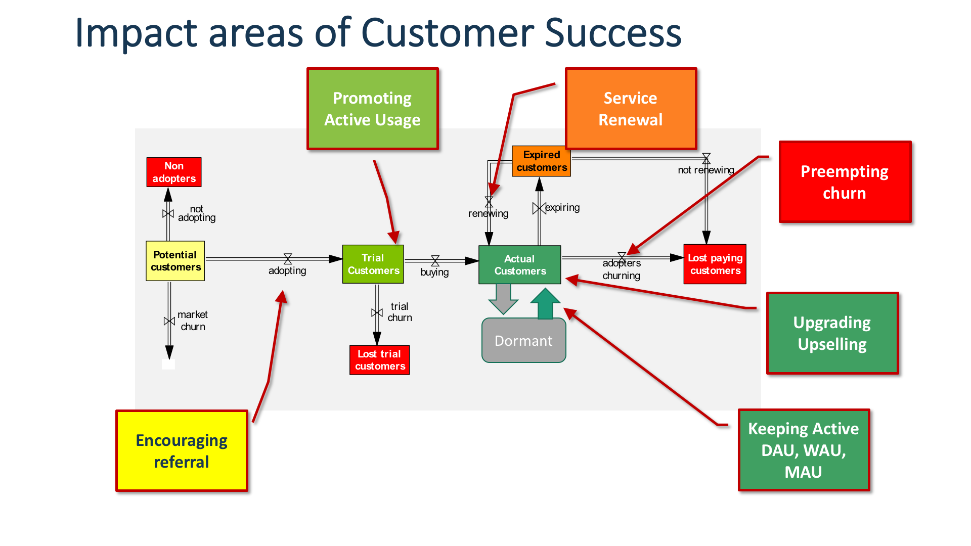 Stock and Flow diagram with areas of impact of customer success