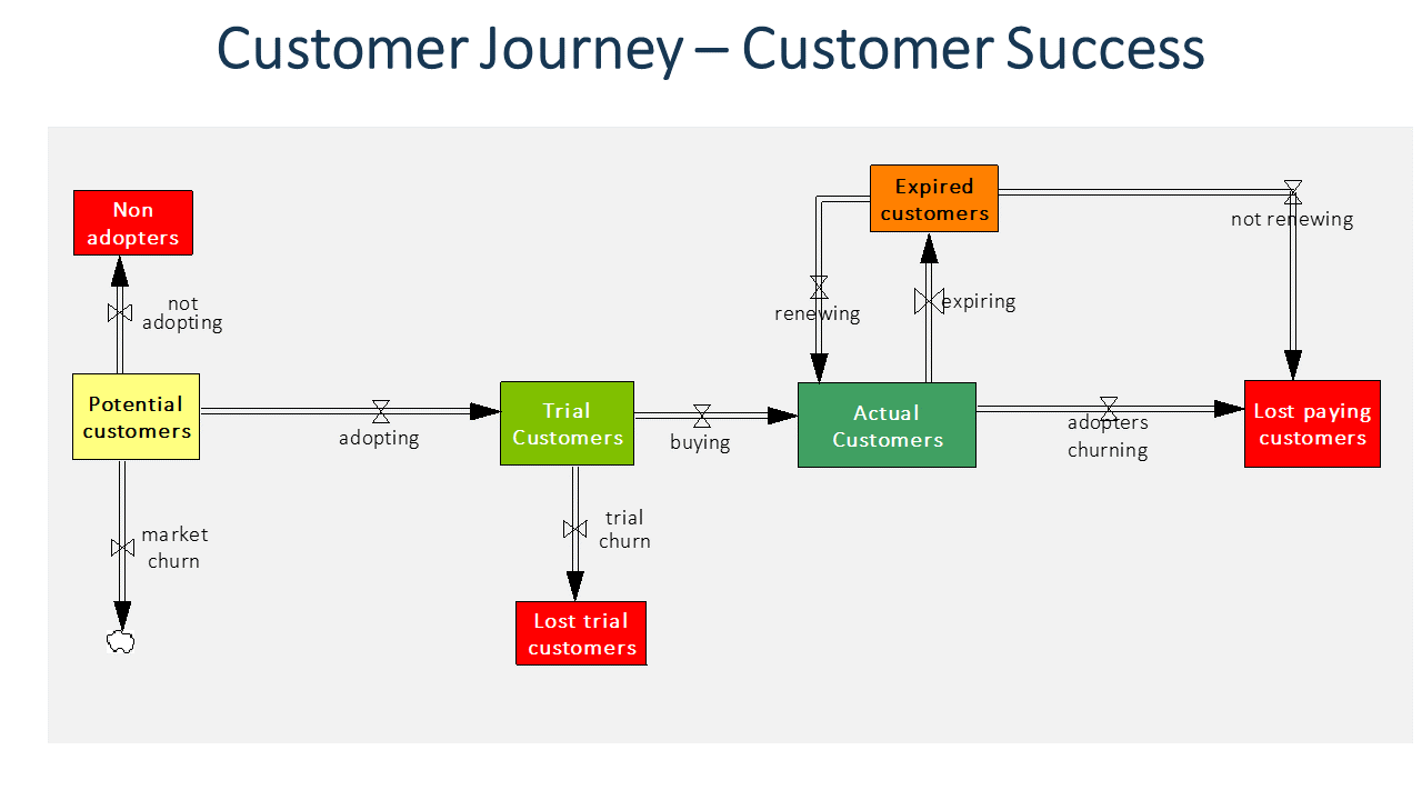 Stock and Flow Diagram of Customer Success Journey