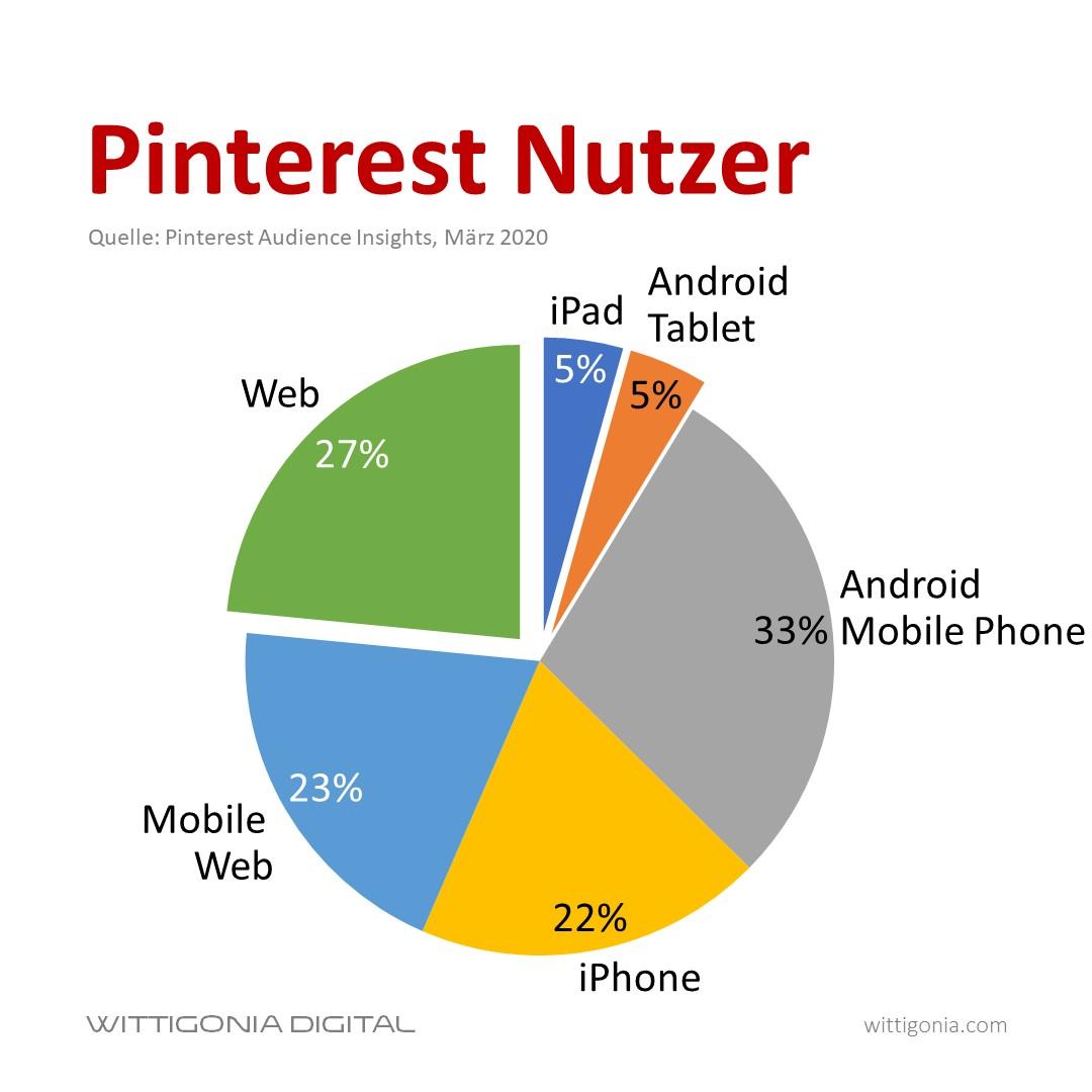 Pinterest Nutzer nach Geräte Typ