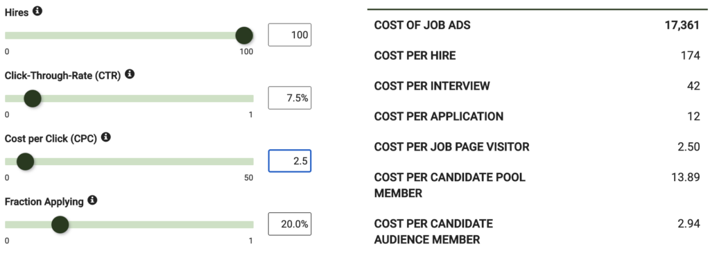 Example Scenario for a recruiting marketing ad campaign performance