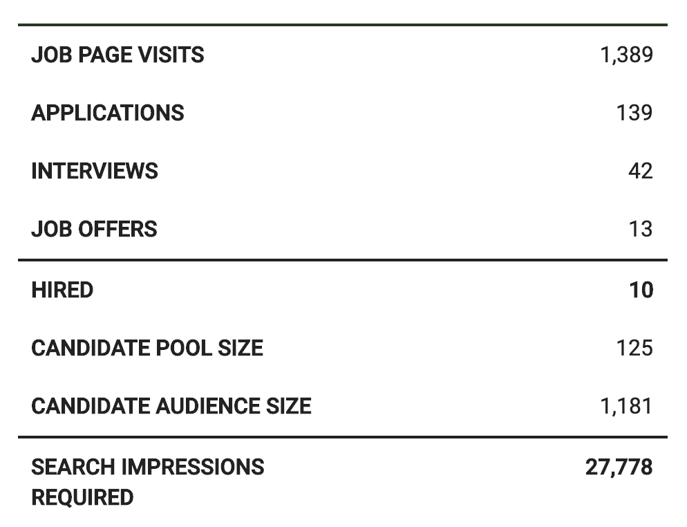 Recruiting Marketing Metrics for Candidate Pool Audience and Hiring Process Capability